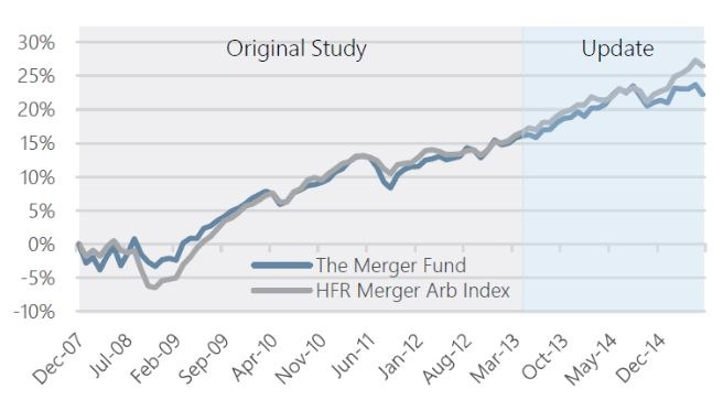 The Hedge Fund, Index Funds, And Arbitrage Fund