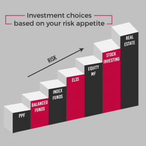 investing choices